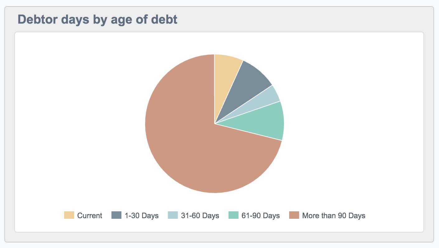 dashboard-widget-debtors.png