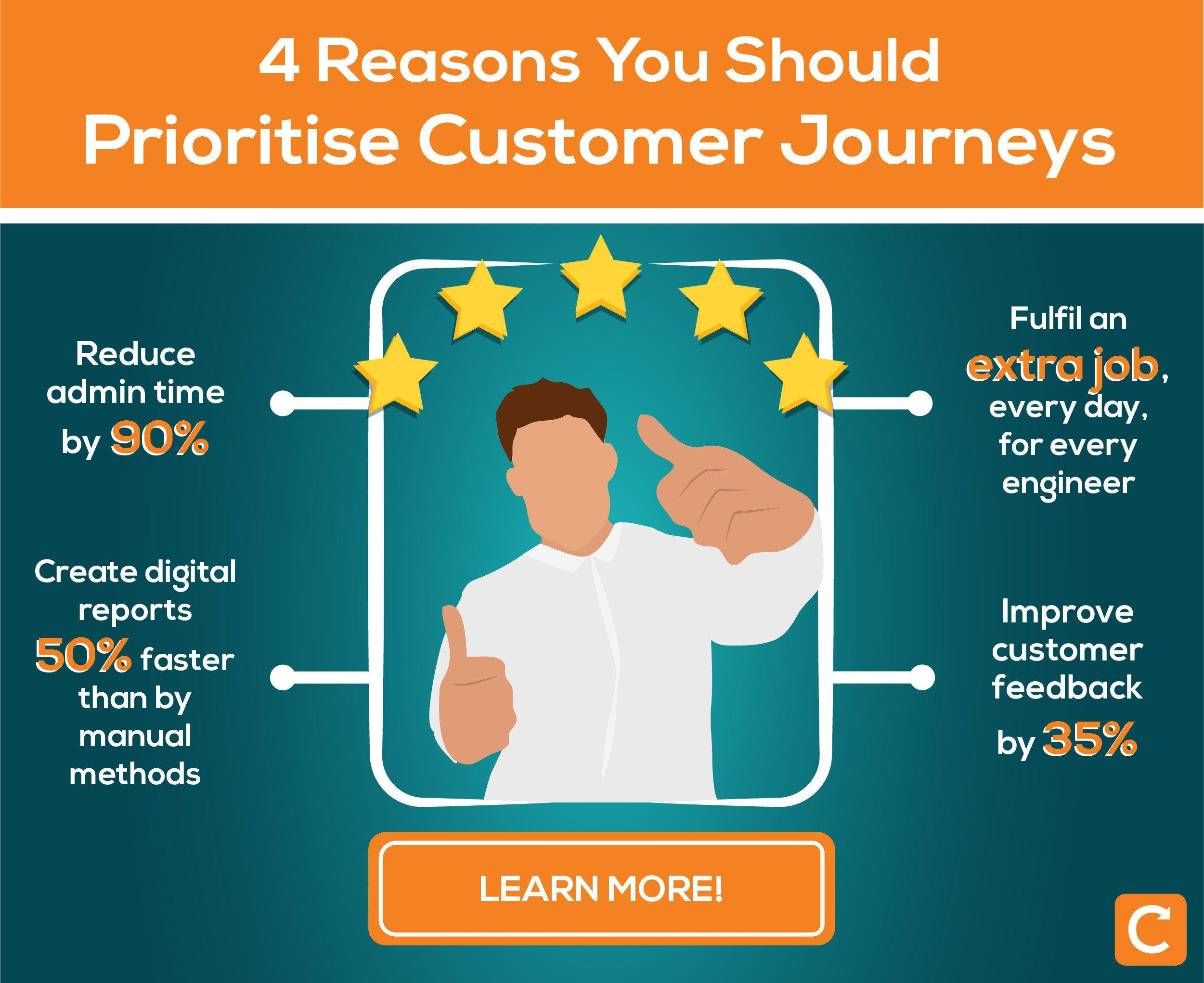 Reasons to prioritise customer journeys_infographic-UK