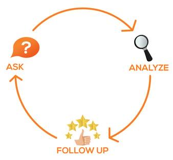 ask-analyze-follow-up-customer-feedback