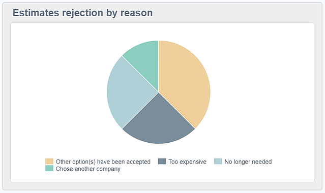 reporting widget estimates rejection by reason.png