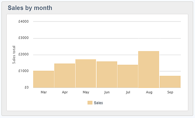 reporting widget sales by month.png