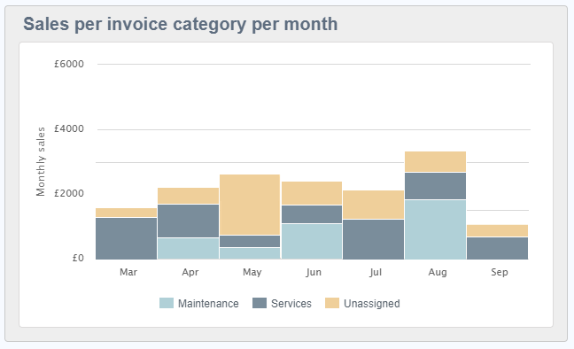 reporting widget sales per invoice category per month.png
